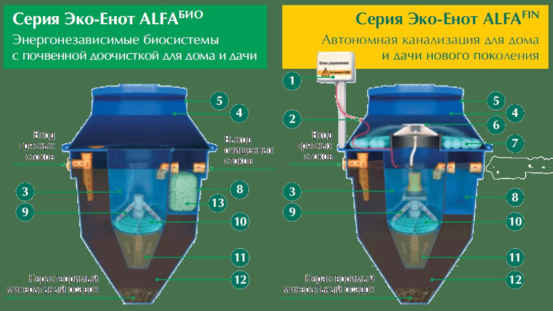 Устройство септика (автономной канализации) серии Alfa FIN и Alfa BIO